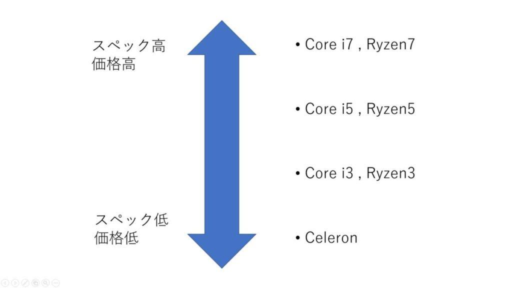 Core i7 , Ryzen7 Core i5 , Ryzen5 Core i3 , Ryzen3 Celeron