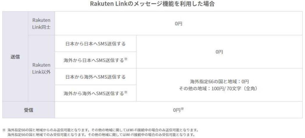 Rakuten Linkのメッセージ機能を利用した場合 送信Rakuten Link同士0円 Rakuten Link以外日本から日本へSMS送信する0円 海外から日本へSMS送信する※ 日本から海外へSMS送信する海外指定66の国と地域:0円 その他の地域:100円/ 70文字(全角) 海外から海外へSMS送信する※ 受信0円※