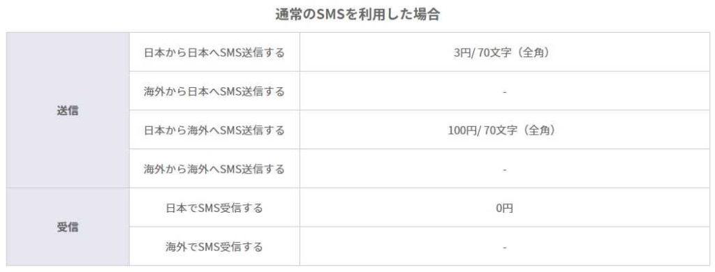 通常のSMSを利用した場合 送信日本から日本へSMS送信する3円/ 70文字(全角) 海外から日本へSMS送信する- 日本から海外へSMS送信する100円/ 70文字(全角) 海外から海外へSMS送信する- 受信日本でSMS受信する0円 海外でSMS受信する-