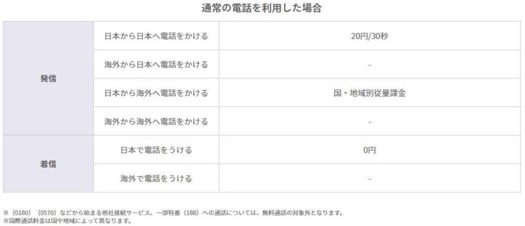 通常の電話を利用した場合 発信日本から日本へ電話をかける20円/30秒 海外から日本へ電話をかける- 日本から海外へ電話をかける国・地域別従量課金 海外から海外へ電話をかける- 着信日本で電話をうける0円 海外で電話をうける-