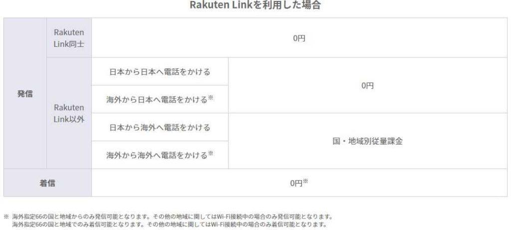 通話料金 Rakuten Linkを利用した場合 発信Rakuten Link同士0円 Rakuten Link以外日本から日本へ電話をかける0円 海外から日本へ電話をかける※ 日本から海外へ電話をかける国・地域別従量課金 海外から海外へ電話をかける※ 着信0円※